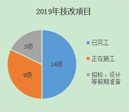 【年中综述】工程管理部年中综述---2019年上半年,工程上都干了哪些事